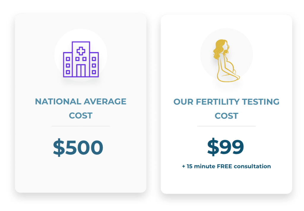 Fertility testing comparison